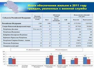 Итоги обеспечения жильем в 2011 году граждан, уволенных с военной службы