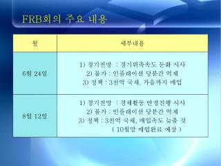 FRB 회의 주요 내용