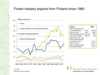 Forest industry exports from Finland since 1960