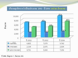 ปริมาณธุรกิจระหว่างปีงบประมาณ  2552 – ปี 2554   (หน่วย :  ล้านบาท)