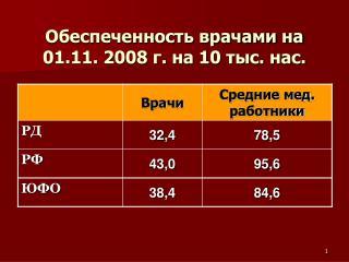 Обеспеченность врачами на 01.11. 2008 г. на 10 тыс. нас.