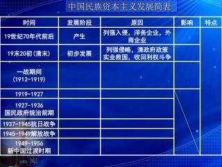 中国民族资本主义发展简表