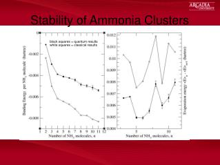 Stability of Ammonia Clusters