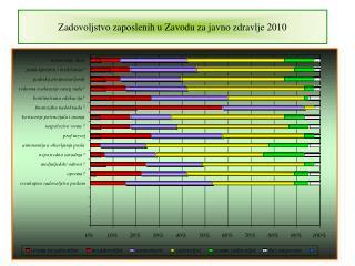 Zadovoljstvo zaposlenih u Zavodu za javno zdravlje 2010