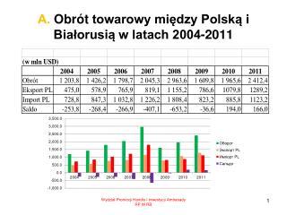 А.  Obr ó t  towarowy między Polską i Białorusią w latach 2004-2011