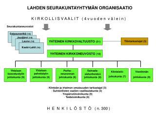 LAHDEN SEURAKUNTAYHTYMÄN ORGANISAATIO