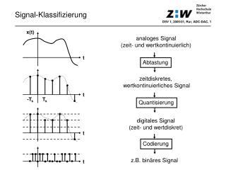 Signal-Klassifizierung