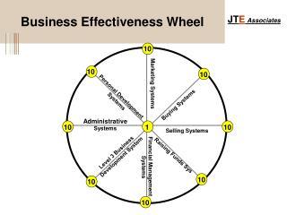 Business Effectiveness Wheel