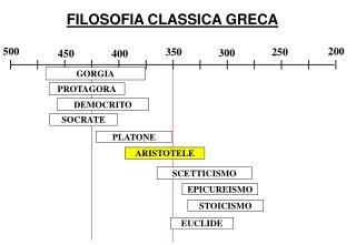 FILOSOFIA CLASSICA GRECA