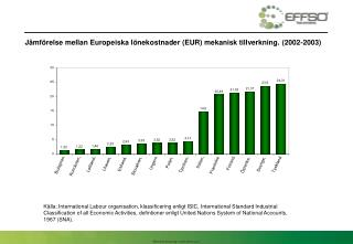 Jämförelse mellan Europeiska lönekostnader (EUR) mekanisk tillverkning. (2002-2003)