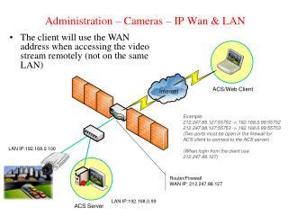 Administration   Cameras   IP Wan  LAN