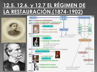 12.5. 12.6. y 12.7 EL  RÉGIMEN DE LA RESTAURACIÓN.(1874-1902)