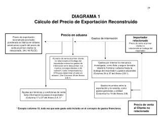 DIAGRAMA 1  Cálculo del Precio de Exportación Reconstruido