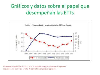 Gráficos y datos sobre el papel que desempeñan las  ETTs