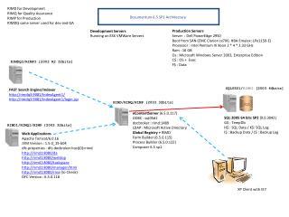 Documentum  6.5 SP1  Architecture