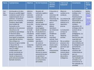 Tabla+Teorías+Trabajo+aportaciones-HIram-JJM-JesúsVV