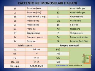 L'ACCENTO NEI MONOSILLABI ITALIANI
