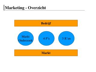 Marketing - Overzicht