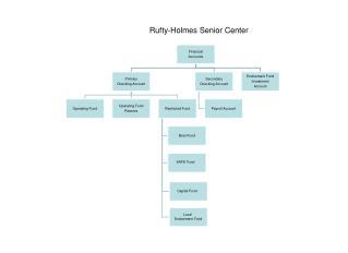 Rufty-Holmes Senior Center