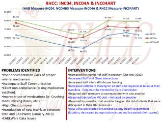 RHCC: INC04, INC04A & INC04ART (HAB Measure-INC04, NCDHHS Measure-INC04A & RHCC Measure-INC04ART)