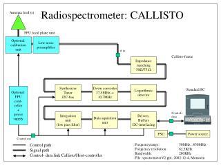 Radiospectrometer: CALLISTO