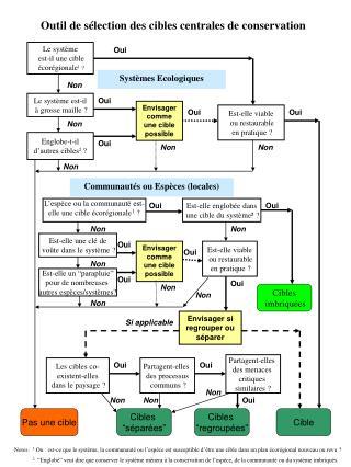 Le système  est-il une cible  écorégionale 1  ?