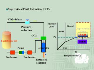 Supercritical Fluid Extraction  (SCF):