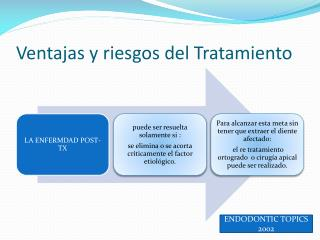 Ventajas y riesgos del Tratamiento