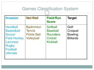 Games Classification System
