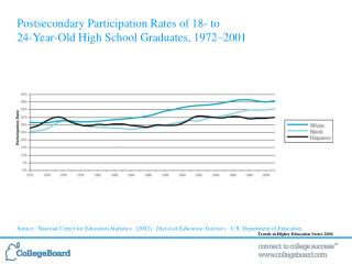 Postsecondary Participation Rates of 18- to  24-Year-Old High School Graduates, 1972 2001              Source:  National