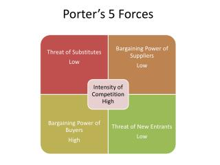 Porter s 5 Forces