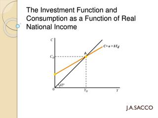 The Investment Function and Consumption as a Function of Real National Income