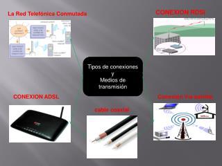 Tipos de conexiones y  Medios de transmisión