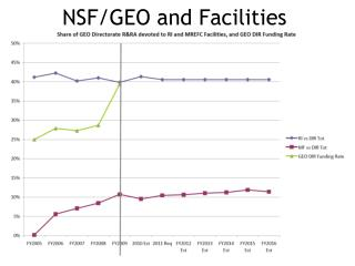 NSF/GEO and Facilities