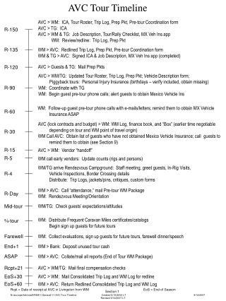 AVC Tour Timeline