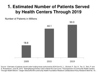 1 . Estimated Number of Patients Served by Health Centers Through 2019