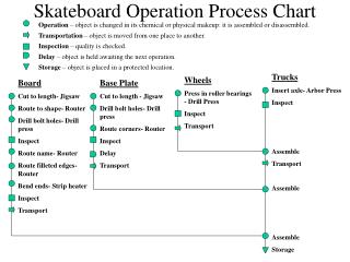 Skateboard Operation Process Chart