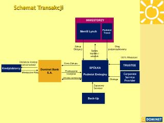Schemat Transakcji