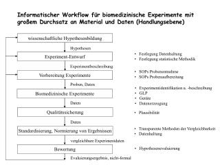 wissenschaftliche Hypothesenbildung