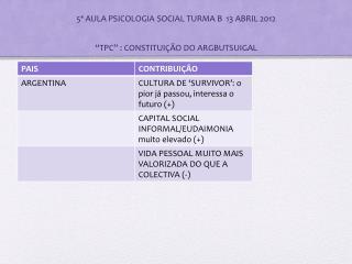 "5ª AULA PSICOLOGIA SOCIAL TURMA B  13 ABRIL 2012 ""TPC"" : CONSTITUIÇ ÃO DO ARGBUTSUIGAL"