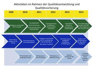 Aktivitäten im Rahmen der Qualitätsentwicklung und Qualitätssicherung