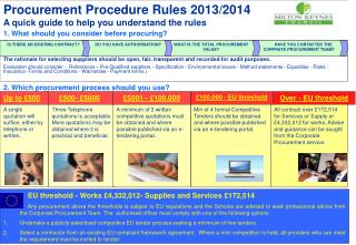 Procurement Procedure Rules   quick guide to help you understand the rules