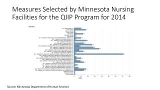 Measures Selected by Minnesota Nursing Facilities for the QIIP Program for 2014