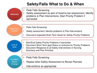 Safety/Falls What to Do & When