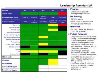 Leadership Agenda – bt ²