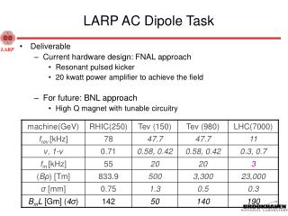 LARP AC Dipole Task