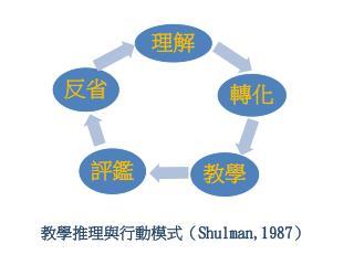 教學推理與行動模式 ( Shulman,1987 )