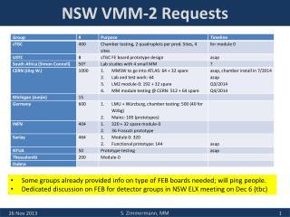 NSW VMM-2 Requests