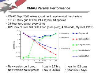 CMAQ Parallel Performance