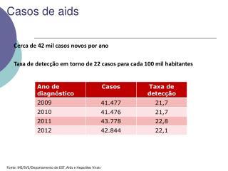 Casos  de aids